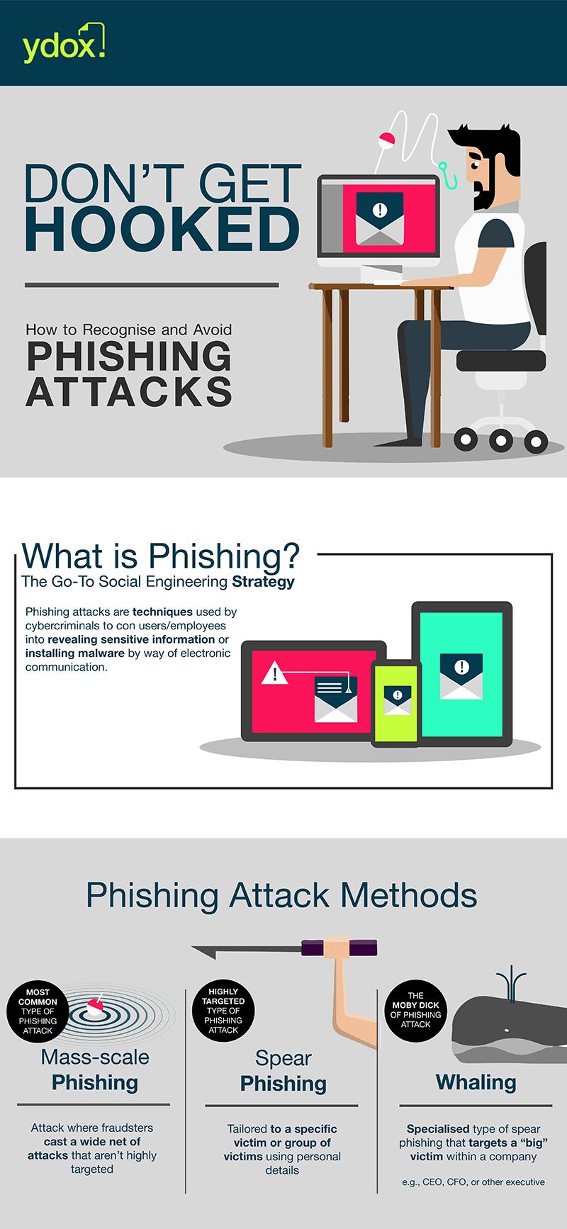 Avoiding Email Phishing Attacks